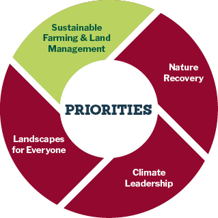 pie chart showing priorities for sustainable farming and land management